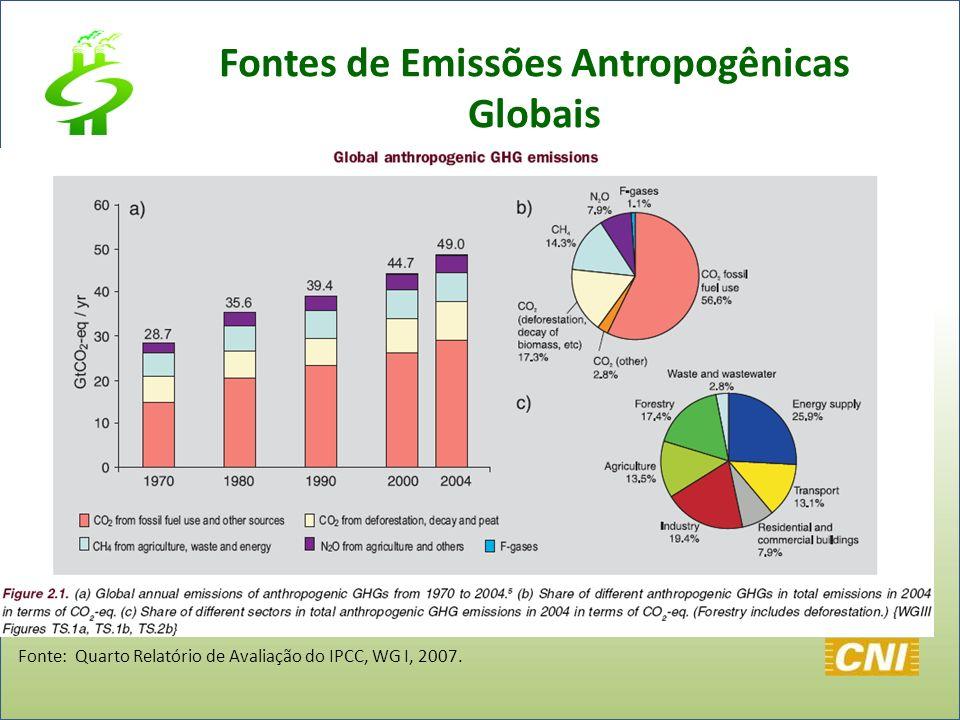 Fonte: Quarto Relatório de Avaliação do IPCC, WG I, 2007. Fontes de Emissões Antropogênicas Globais
