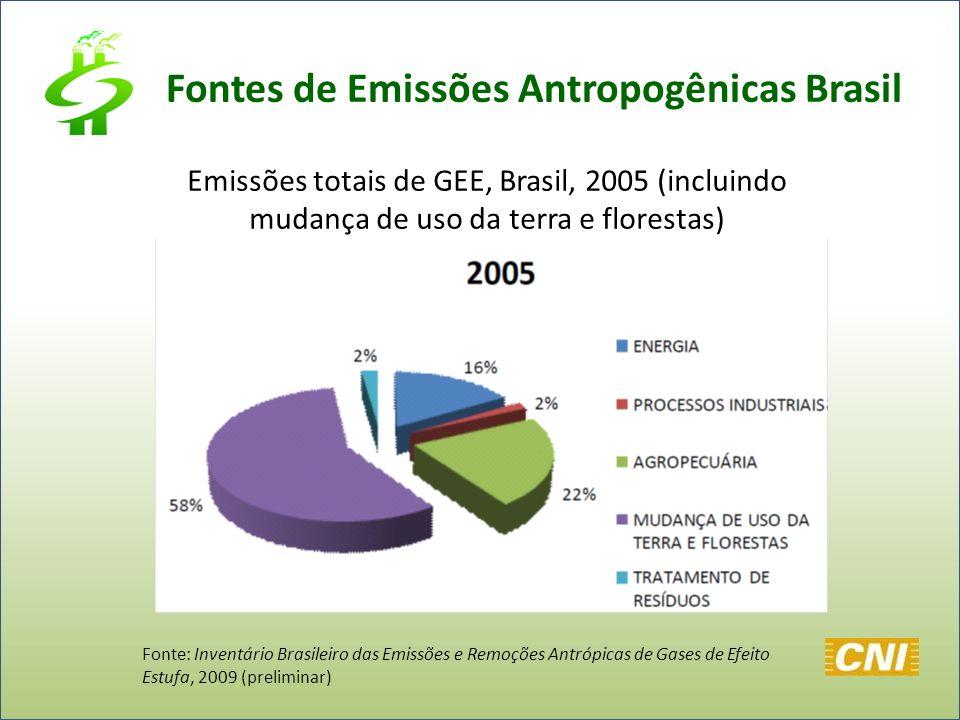 Fontes de Emissões Antropogênicas Brasil Fonte: Inventário Brasileiro das Emissões e Remoções Antrópicas de Gases de Efeito Estufa, 2009 (preliminar)