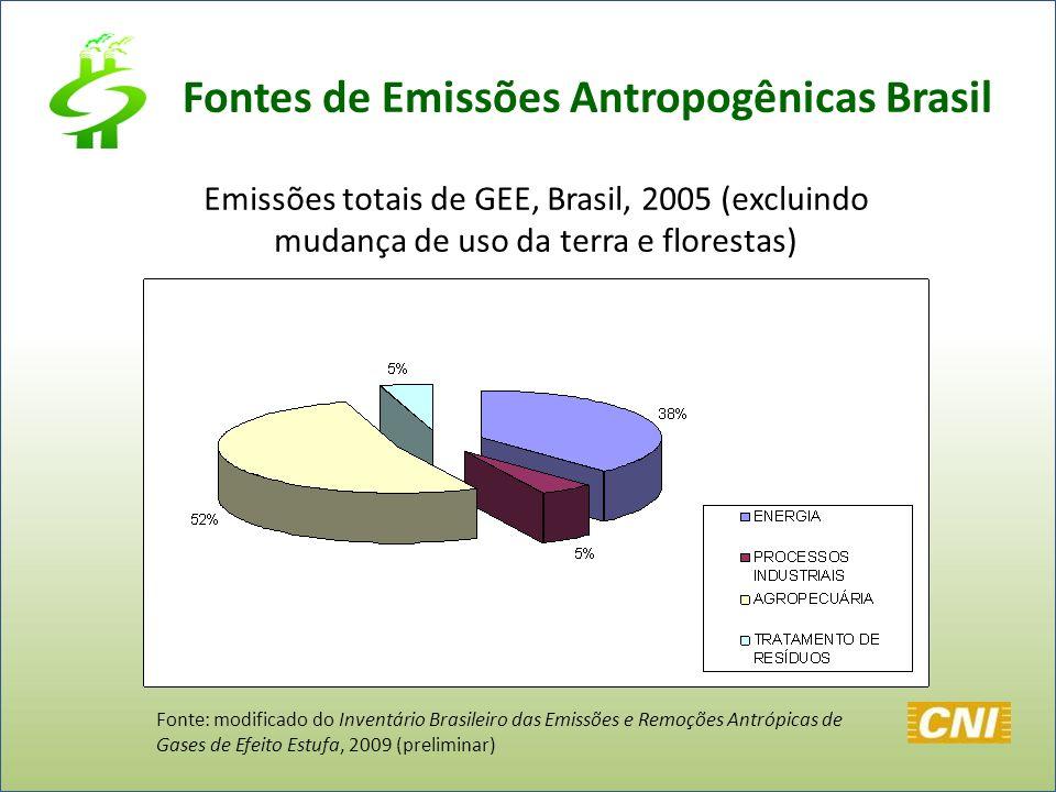 Fontes de Emissões Antropogênicas Brasil Emissões totais de GEE, Brasil, 2005 (excluindo mudança de uso da terra e florestas) Fonte: modificado do Inv