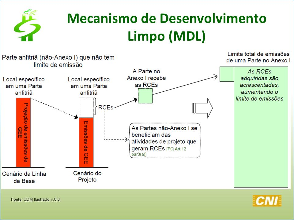 Mecanismo de Desenvolvimento Limpo (MDL) Fonte: CDM Ilustrado v.8.0