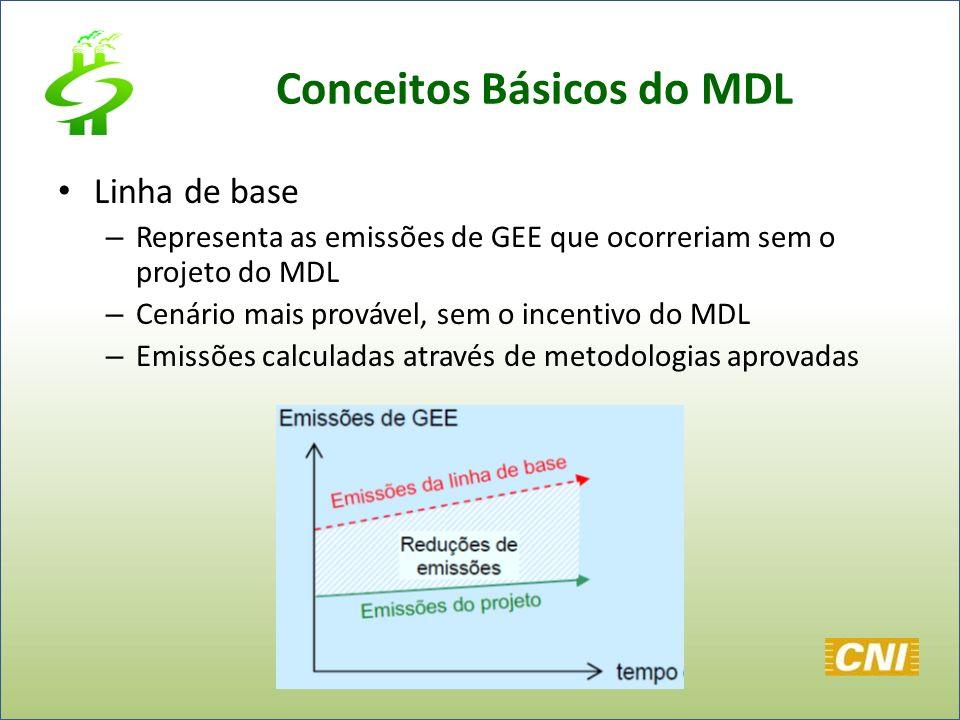 Conceitos Básicos do MDL Linha de base – Representa as emissões de GEE que ocorreriam sem o projeto do MDL – Cenário mais provável, sem o incentivo do
