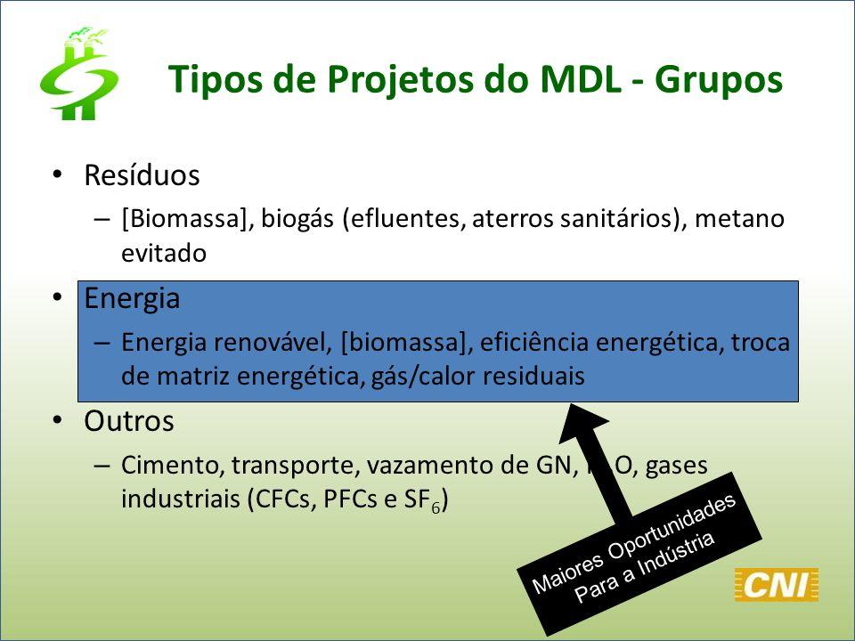 Tipos de Projetos do MDL - Grupos Resíduos – [Biomassa], biogás (efluentes, aterros sanitários), metano evitado Energia – Energia renovável, [biomassa