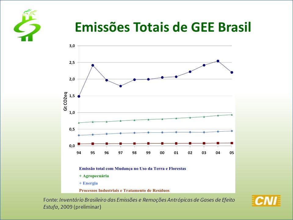 Emissões Totais de GEE Brasil Fonte: Inventário Brasileiro das Emissões e Remoções Antrópicas de Gases de Efeito Estufa, 2009 (preliminar)