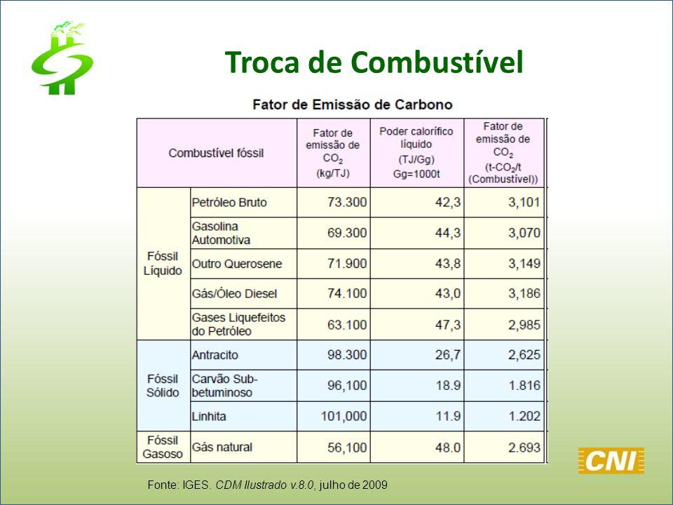 Troca de Combustível Fonte: IGES. CDM Ilustrado v.8.0, julho de 2009