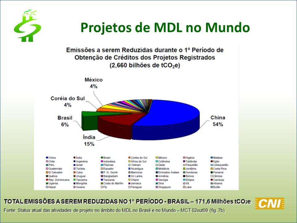 TOTAL EMISSÕES A SEREM REDUZIDAS NO 1º PERÍODO - BRASIL – 171,6 Milhões tCO 2 e Fonte: Status atual das atividades de projeto no âmbito do MDL no Bras