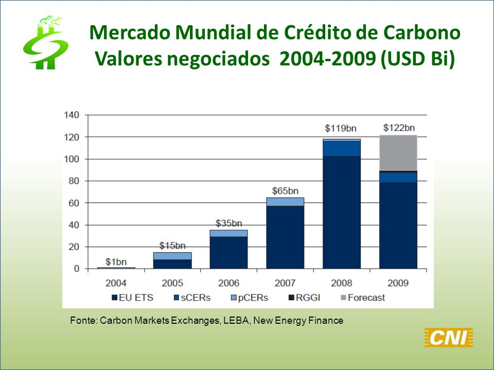 Fonte: Carbon Markets Exchanges, LEBA, New Energy Finance Mercado Mundial de Crédito de Carbono Valores negociados 2004-2009 (USD Bi)