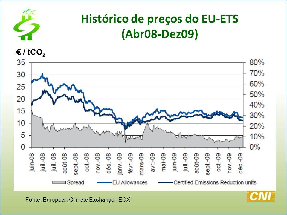 Fonte: European Climate Exchange - ECX / tCO 2 Histórico de preços do EU-ETS (Abr08-Dez09)