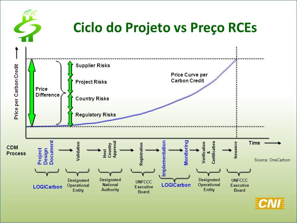 Price per Carbon Credit Time Regulatory Risks Country Risks Project Risks Supplier Risks Price Curve per Carbon Credit Price Difference Project Design