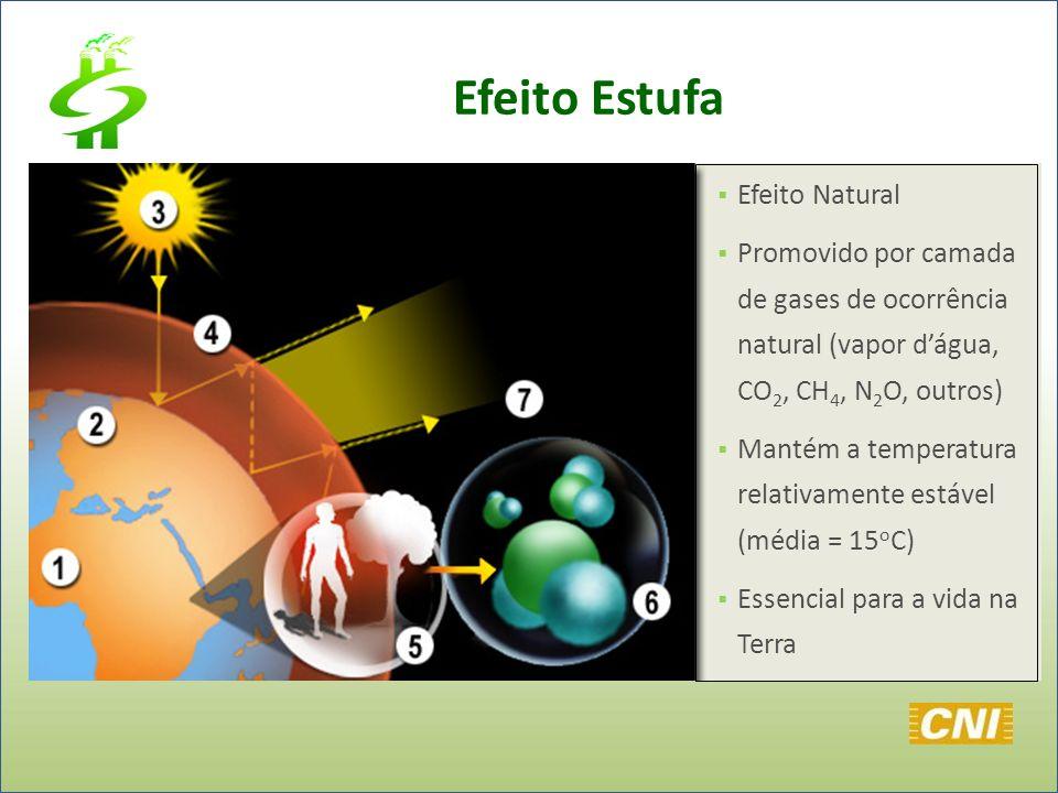 Efeito Estufa Efeito Natural Promovido por camada de gases de ocorrência natural (vapor dágua, CO 2, CH 4, N 2 O, outros) Mantém a temperatura relativ
