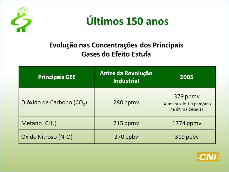 Últimos 150 anos Principais GEE Antes da Revolução Industrial 2005 Dióxido de Carbono (CO 2 )280 ppmv 379 ppmv (Aumento de 1,9 ppm/ano na última décad