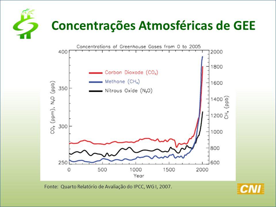 Fonte: Quarto Relatório de Avaliação do IPCC, WG I, 2007. Concentrações Atmosféricas de GEE