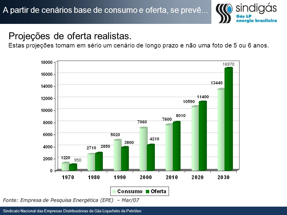 Sindicato Nacional das Empresas Distribuidoras de Gás Liquefeito de Petróleo AONDE SOMOS COMPETITIVOS.