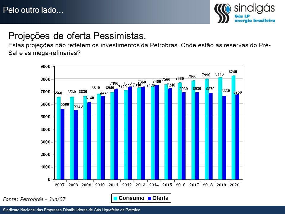 Sindicato Nacional das Empresas Distribuidoras de Gás Liquefeito de Petróleo 1.Restrições originais se deram em um cenário de dependência do mercado internacional e durante a primeira guerra do Golfo (risco de desabastecimento); 2.Estamos longe da situação de escassez; 3.O Gás LP oferecido no mercado brasileiro é progressivamente oferecido através da produção de Gás Natural (UPGNs); 4.Compromissos desde 1999 indicaram a indústria que o Gás LP teria seu uso liberado exceto para uso em veículos auto-motores; 5.O Gás Natural não cobre todo o Brasil e o Gás LP é uma grande alternativa técnica, econômica e ambiental para milhares de indústrias.
