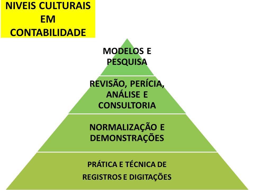 NIVEIS CULTURAIS EM CONTABILIDADE MODELOS E PESQUISA REVISÃO, PERÍCIA, ANÁLISE E CONSULTORIA NORMALIZAÇÃO E DEMONSTRAÇÕES PRÁTICA E TÉCNICA DE REGISTR
