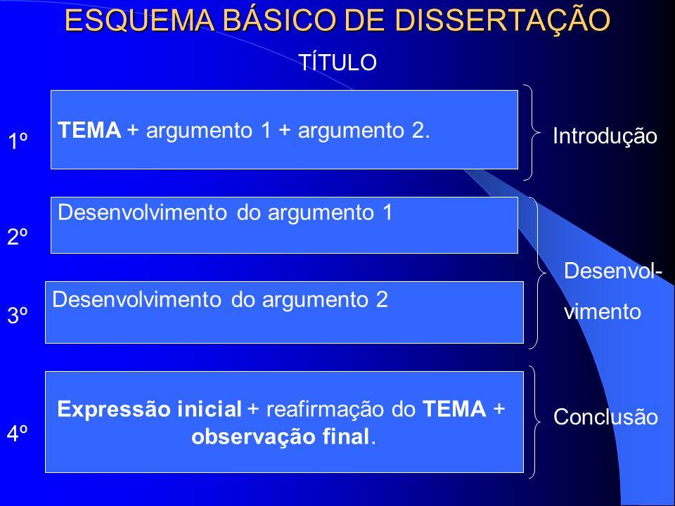 ESQUEMA BÁSICO DE DISSERTAÇÃO TÍTULO 1º TEMA + argumento 1 + argumento 2. 2º Desenvolvimento do argumento 1 Desenvolvimento do argumento 2 3º Expressã