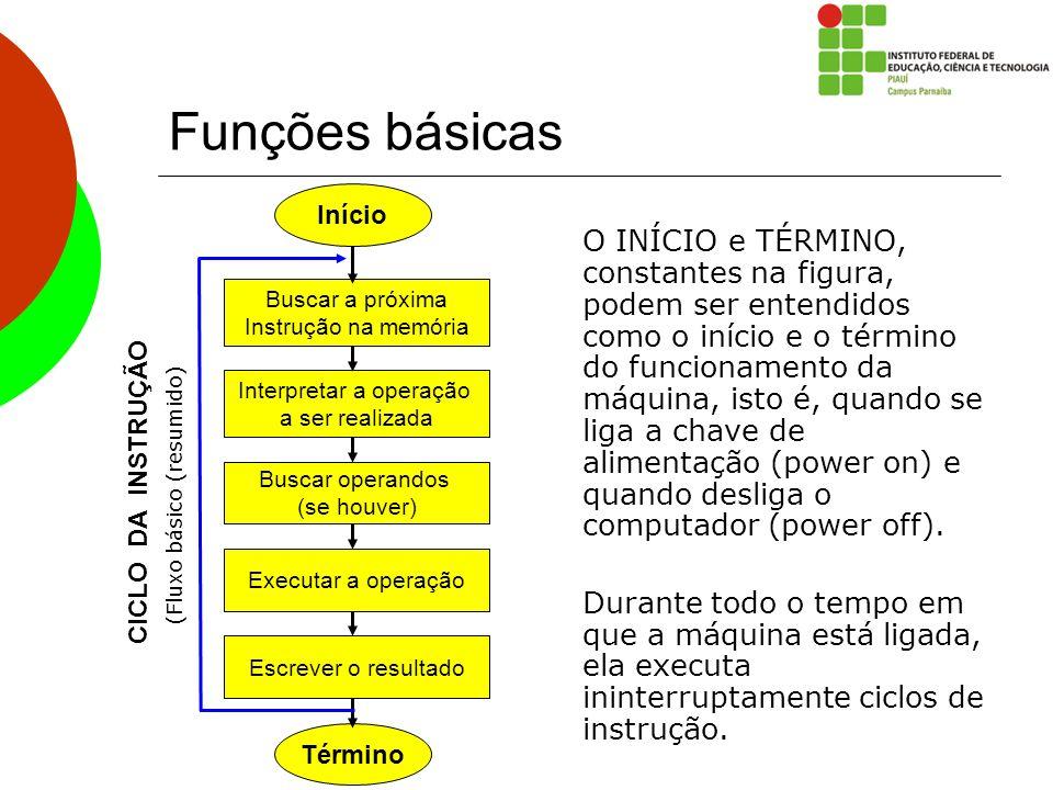 Funções básicas O INÍCIO e TÉRMINO, constantes na figura, podem ser entendidos como o início e o término do funcionamento da máquina, isto é, quando s