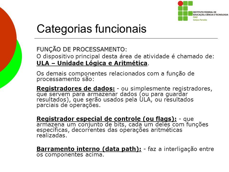 Categorias funcionais FUNÇÃO DE PROCESSAMENTO: O dispositivo principal desta área de atividade é chamado de: ULA – Unidade Lógica e Aritmética. Os dem