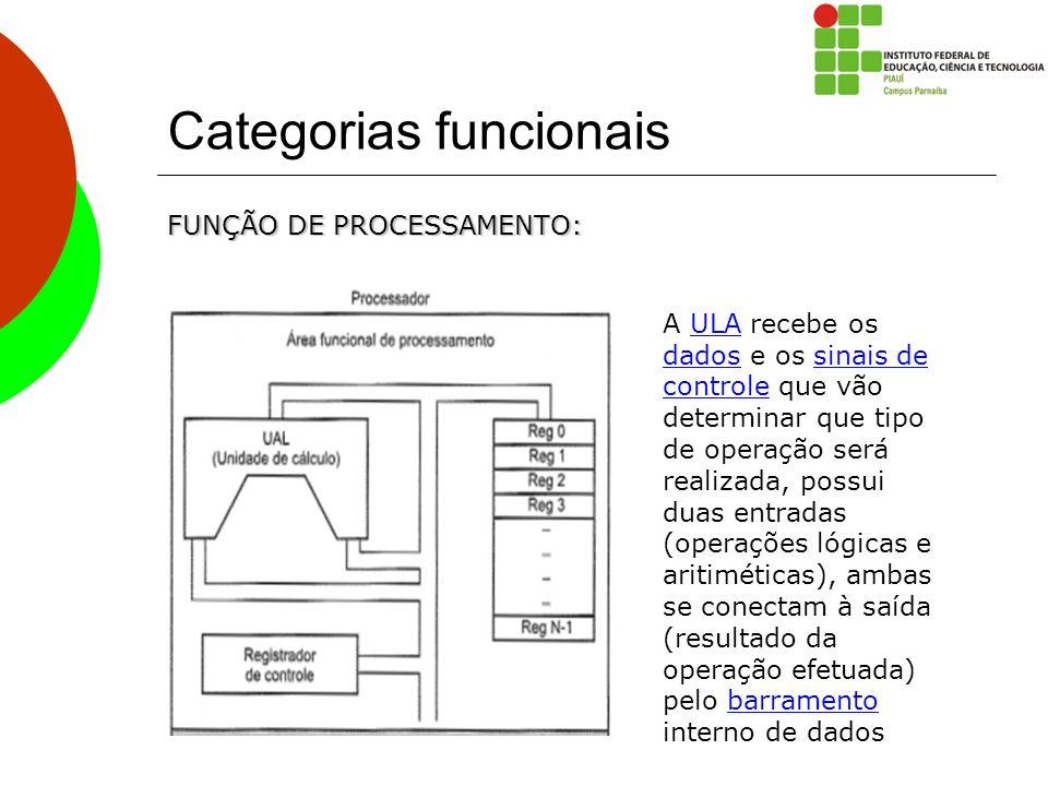 Categorias funcionais FUNÇÃO DE PROCESSAMENTO: A ULA recebe os dados e os sinais de controle que vão determinar que tipo de operação será realizada, p