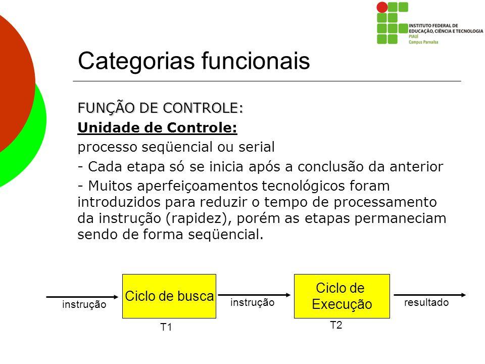 Categorias funcionais FUNÇÃO DE CONTROLE: Unidade de Controle: processo seqüencial ou serial - Cada etapa só se inicia após a conclusão da anterior -
