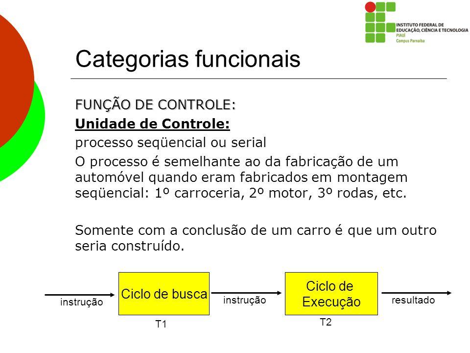 Categorias funcionais FUNÇÃO DE CONTROLE: Unidade de Controle: processo seqüencial ou serial O processo é semelhante ao da fabricação de um automóvel