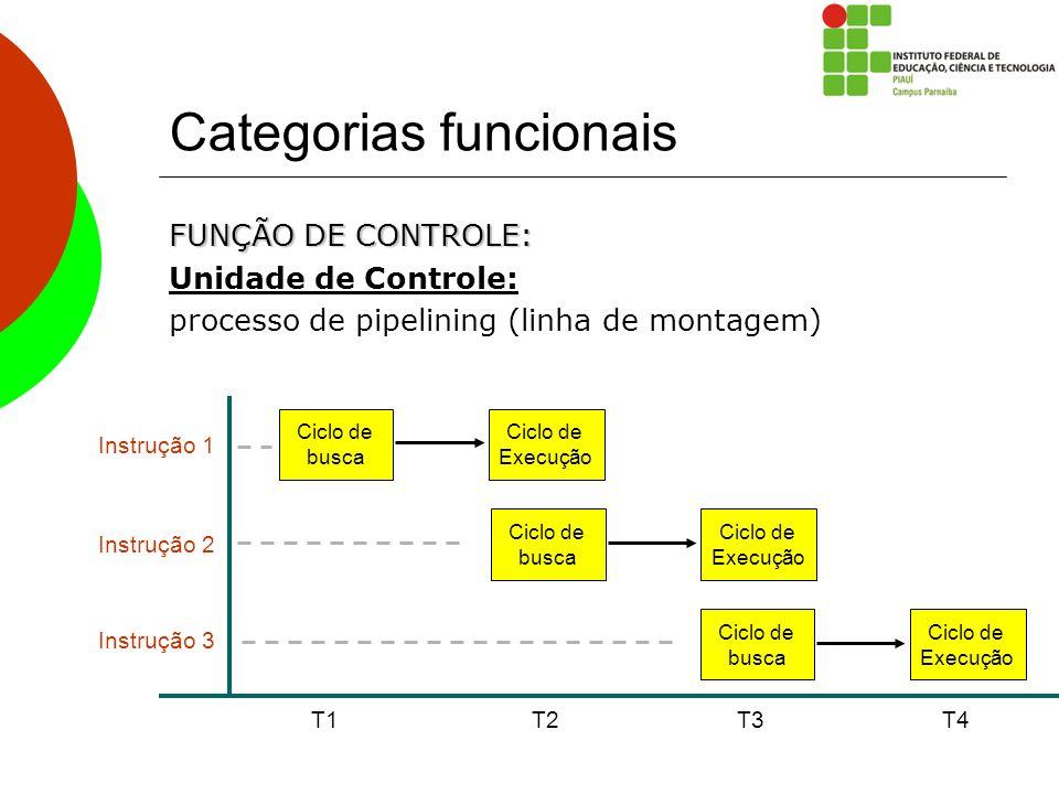 Categorias funcionais FUNÇÃO DE CONTROLE: Unidade de Controle: processo de pipelining (linha de montagem) Ciclo de busca Ciclo de Execução T1 T2 Ciclo