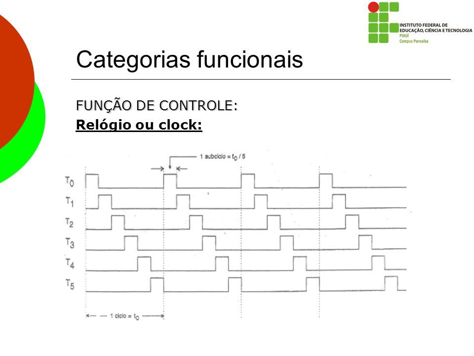 Categorias funcionais FUNÇÃO DE CONTROLE: Relógio ou clock: