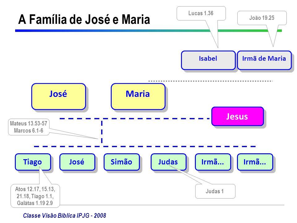 Classe Visão Bíblica IPJG - 2008 A Família de José e Maria JoséMaria Jesus TiagoJoséSimãoJudasIrmã... IsabelIrmã de Maria Mateus 13.53-57 Marcos 6.1-6