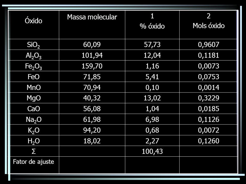 Óxido Massa molecular 1 % óxido 2 Mols óxido SiO 2 60,0957,730,9607 Al 2 O 3 101,9412,040,1181 Fe 2 O 3 159,701,160,0073 FeO71,855,410,0753 MnO70,940,