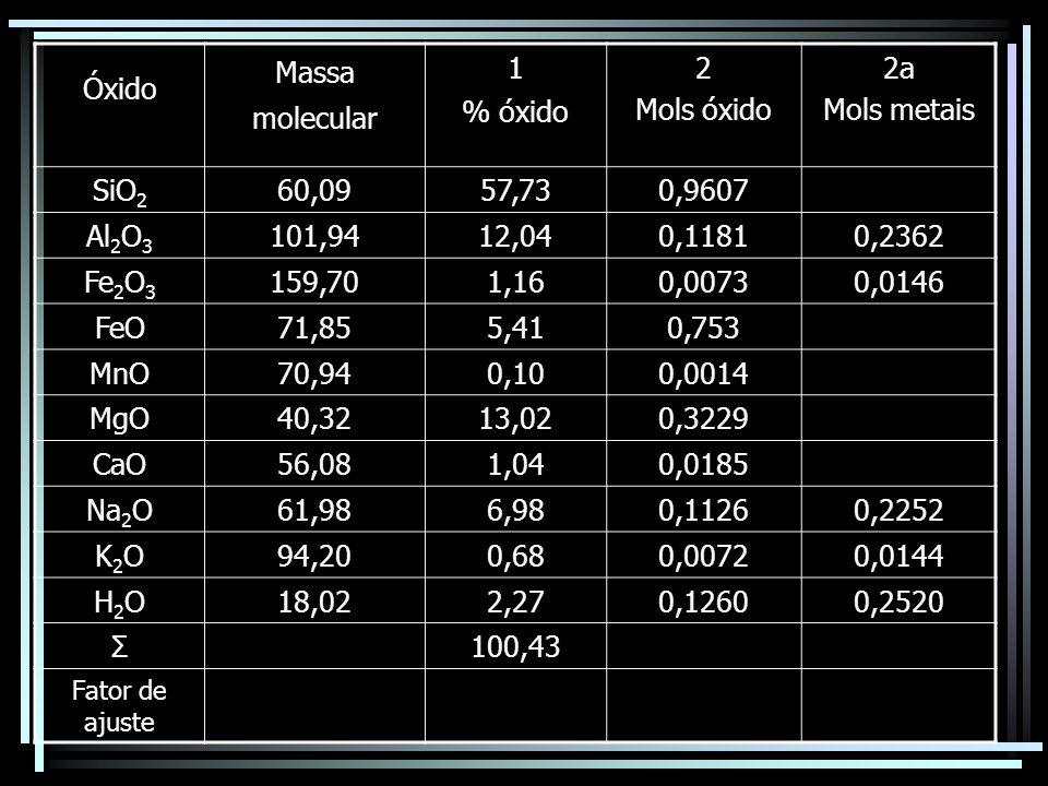 Óxido Massa molecular 1 % óxido 2 Mols óxido 2a Mols metais SiO 2 60,0957,730,9607 Al 2 O 3 101,9412,040,11810,2362 Fe 2 O 3 159,701,160,00730,0146 Fe