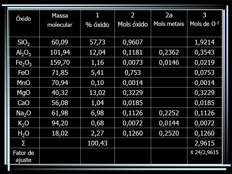 Óxido Massa molecular 1 % óxido 2 Mols óxido 2a Mols metais 3 Mols de O -2 SiO 2 60,0957,730,96071,9214 Al 2 O 3 101,9412,040,11810,23620,3543 Fe 2 O