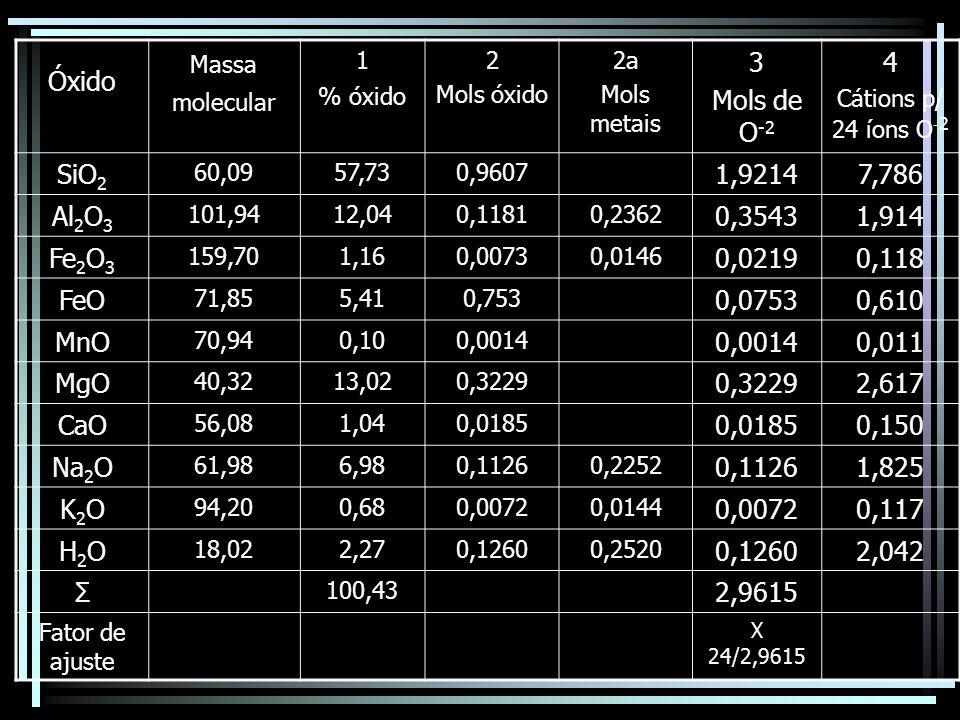 Óxido Massa molecular 1 % óxido 2 Mols óxido 2a Mols metais 3 Mols de O -2 4 Cátions p/ 24 íons O - 2 SiO 2 60,0957,730,9607 1,92147,786 Al 2 O 3 101,