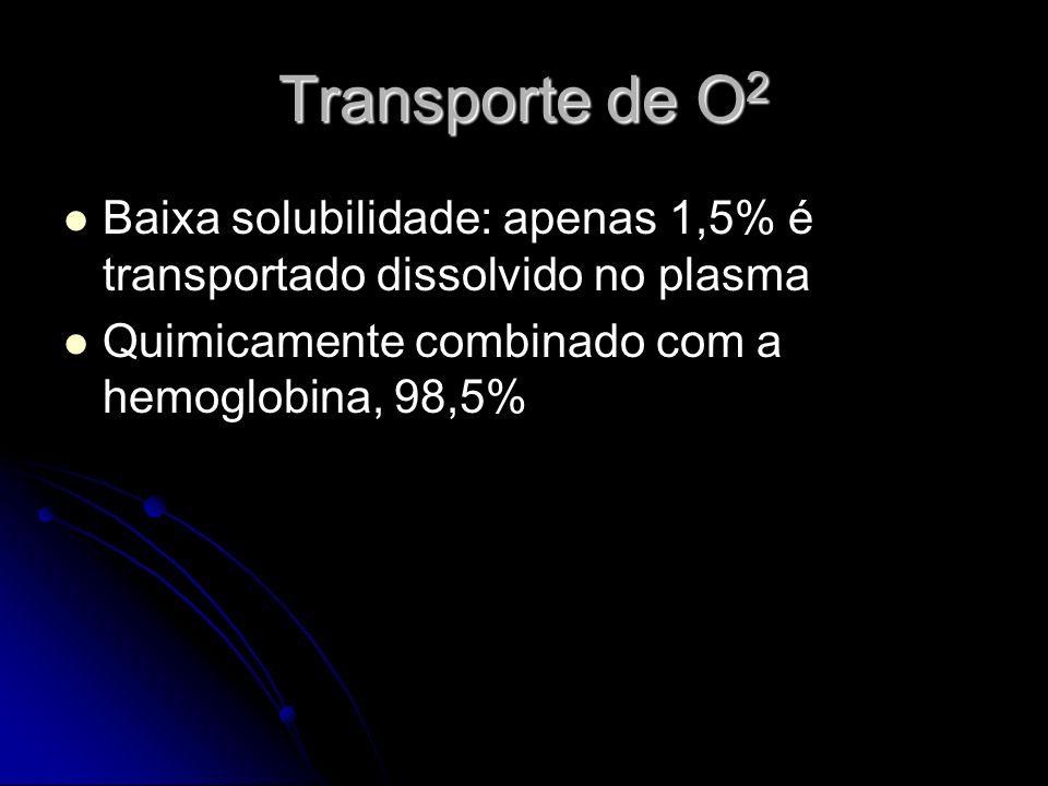 Transporte de O 2 Alvéolo Capilar 98,5%1,5%