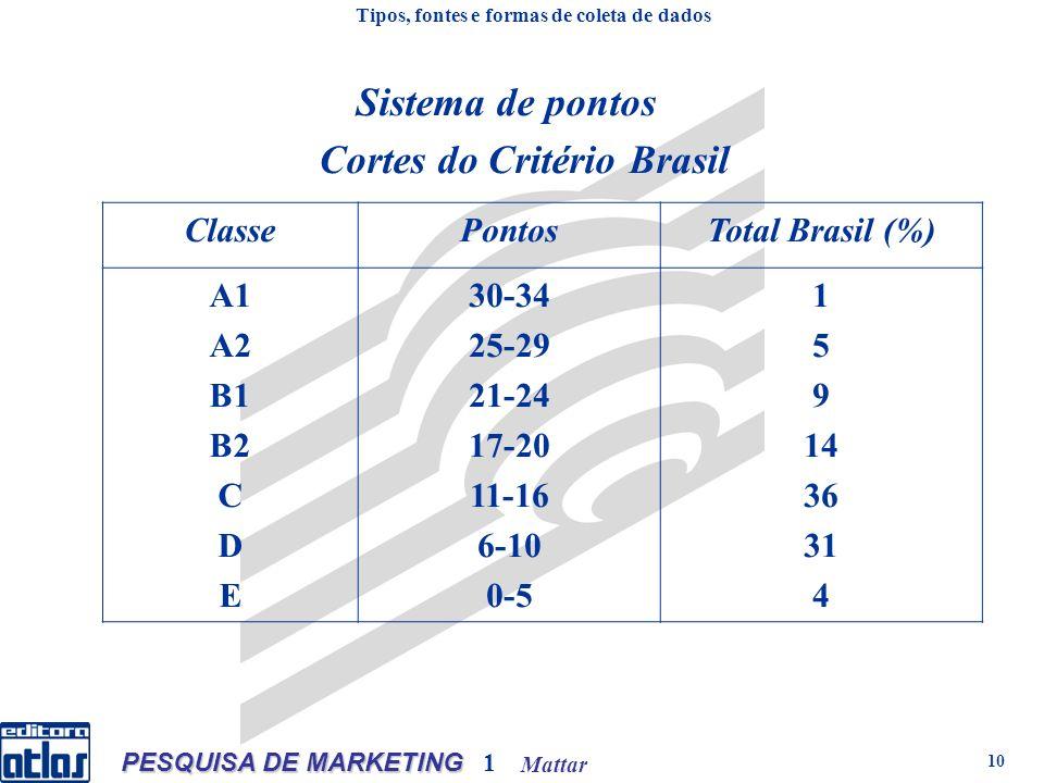 Mattar PESQUISA DE MARKETING 1 10 Cortes do Critério Brasil ClassePontosTotal Brasil (%) A1 A2 B1 B2 C D E 30-34 25-29 21-24 17-20 11-16 6-10 0-5 1 5 9 14 36 31 4 Tipos, fontes e formas de coleta de dados Sistema de pontos