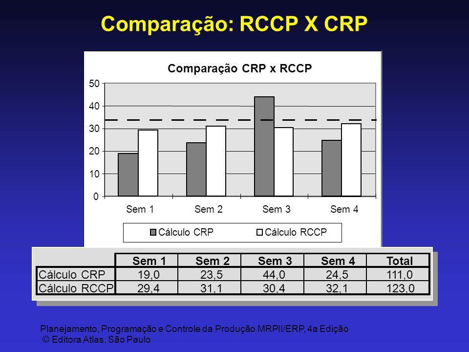 Planejamento, Programação e Controle da Produção MRPII/ERP, 4a Edição © Editora Atlas, São Paulo Comparação: RCCP X CRP Comparação CRP x RCCP 0 10 20