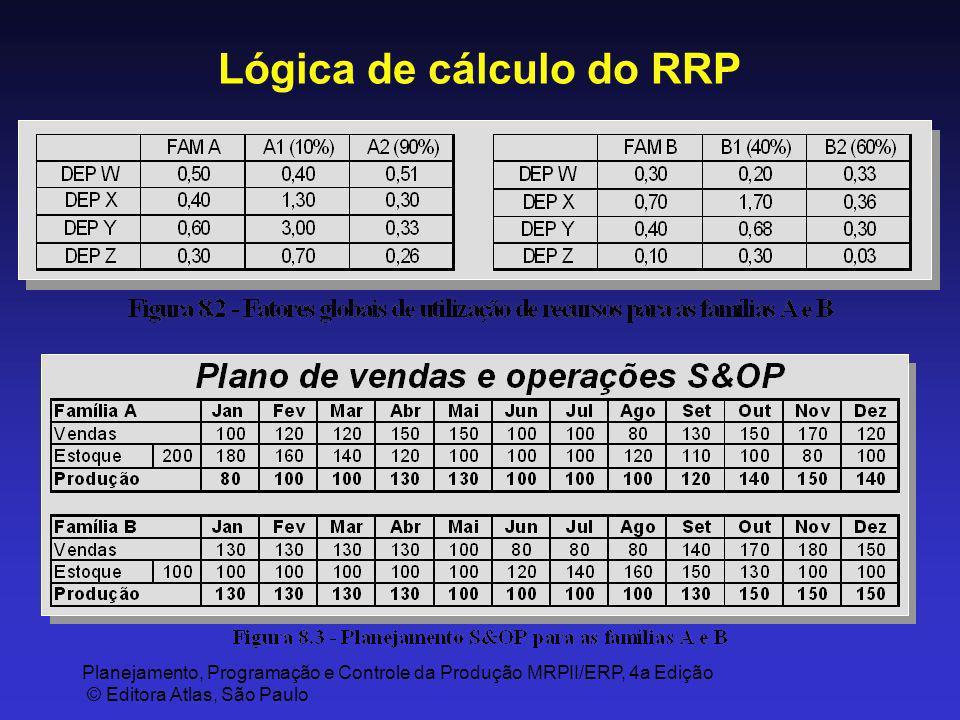 Planejamento, Programação e Controle da Produção MRPII/ERP, 4a Edição © Editora Atlas, São Paulo Lógica de cálculo do RRP