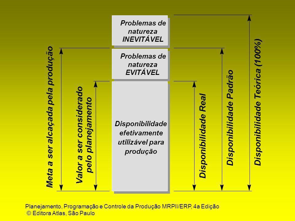 Planejamento, Programação e Controle da Produção MRPII/ERP, 4a Edição © Editora Atlas, São Paulo Disponibilidade Teórica (100%) Disponibilidade Real P