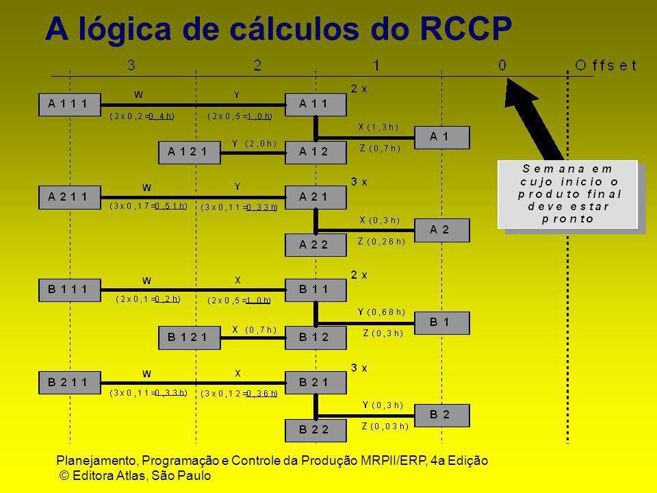 Planejamento, Programação e Controle da Produção MRPII/ERP, 4a Edição © Editora Atlas, São Paulo A lógica de cálculos do RCCP