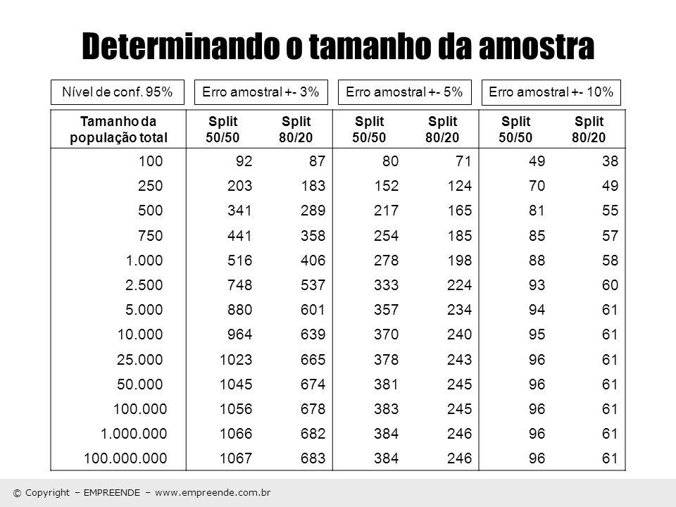 © Copyright – EMPREENDE – www.empreende.com.br Determinando o tamanho da amostra Tamanho da população total Split 50/50 Split 80/20 Split 50/50 Split