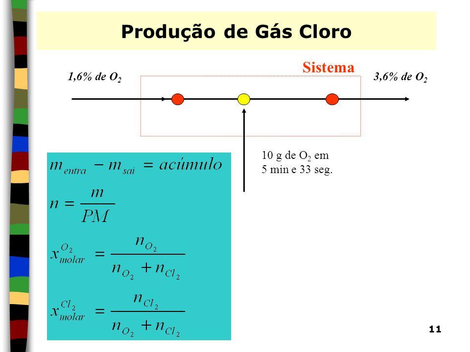 11 Produção de Gás Cloro 1,6% de O 2 3,6% de O 2 10 g de O 2 em 5 min e 33 seg. Sistema