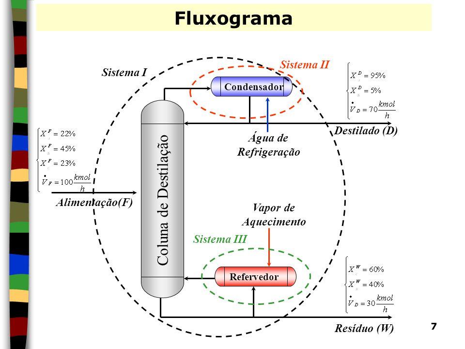 7 Fluxograma Coluna de Destilação Água de Refrigeração Condensador Refervedor Vapor de Aquecimento Resíduo (W) Destilado (D) Alimentação(F) Sistema I