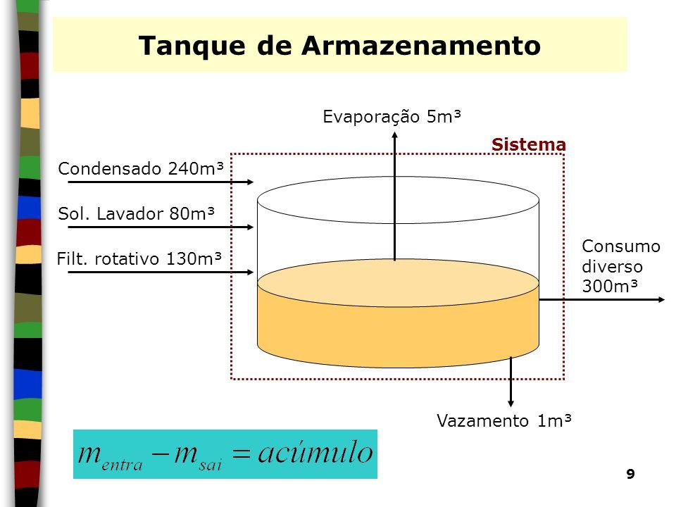 9 Tanque de Armazenamento Condensado 240m³ Sol. Lavador 80m³ Filt. rotativo 130m³ Vazamento 1m³ Consumo diverso 300m³ Evaporação 5m³ Sistema