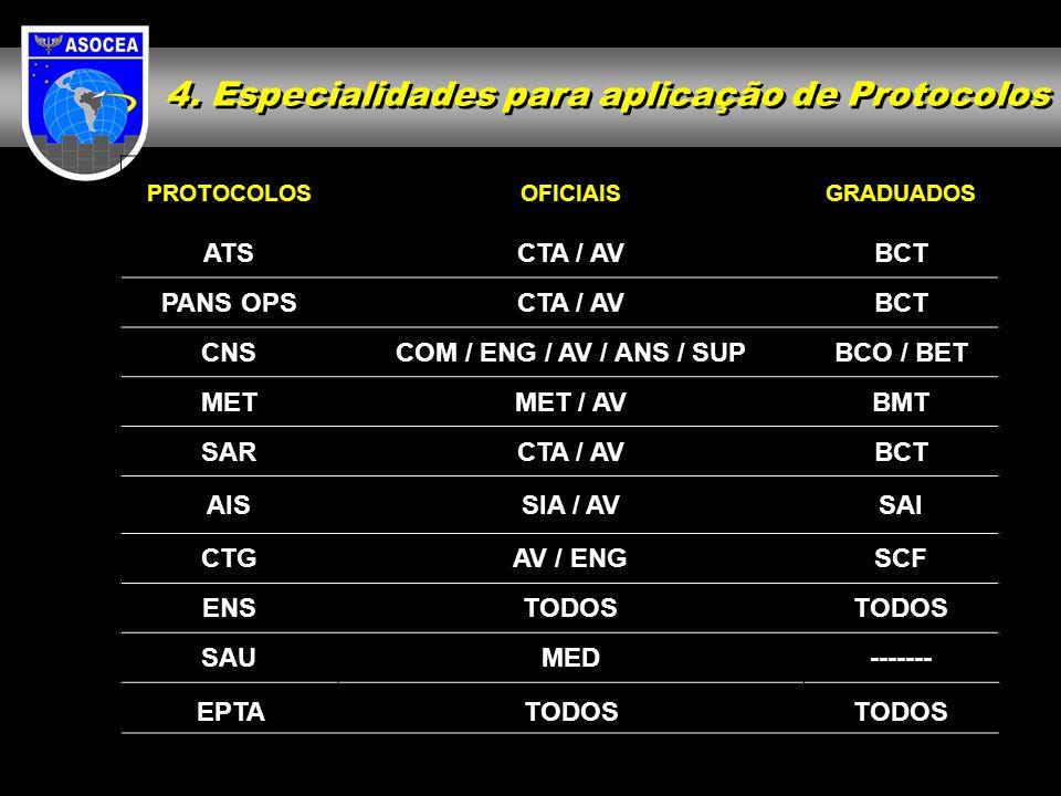 4. Especialidades para aplicação de Protocolos PROTOCOLOSOFICIAISGRADUADOS ATSCTA / AVBCT PANS OPSCTA / AVBCT CNSCOM / ENG / AV / ANS / SUPBCO / BET M