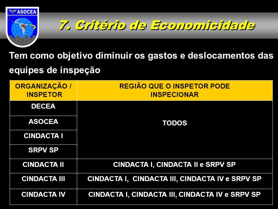 7. Critério de Economicidade Tem como objetivo diminuir os gastos e deslocamentos das equipes de inspeção ORGANIZAÇÃO / INSPETOR REGIÃO QUE O INSPETOR
