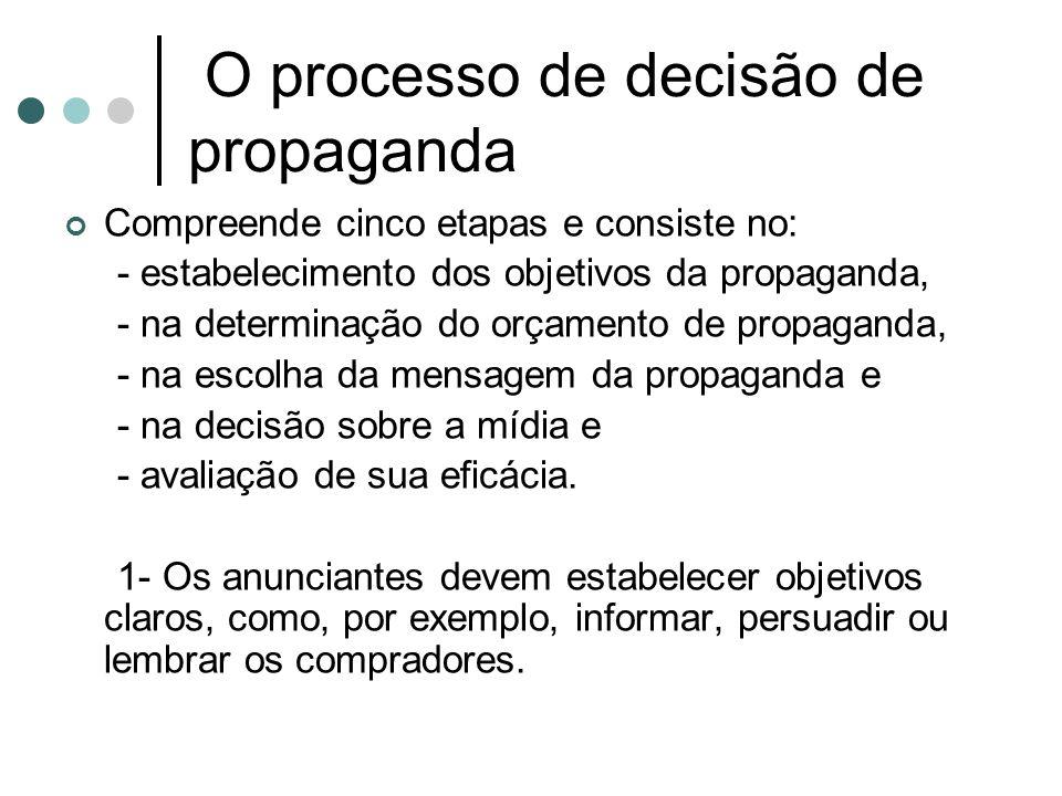 O processo de decisão de propaganda Compreende cinco etapas e consiste no: - estabelecimento dos objetivos da propaganda, - na determinação do orçamen