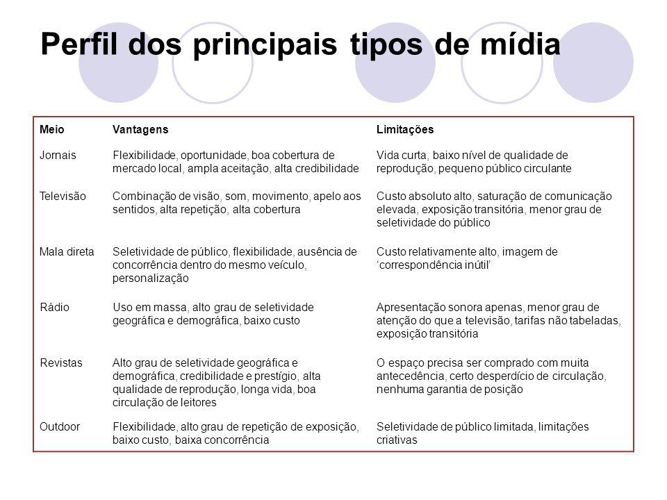 Perfil dos principais tipos de mídia MeioVantagensLimitações JornaisFlexibilidade, oportunidade, boa cobertura de mercado local, ampla aceitação, alta