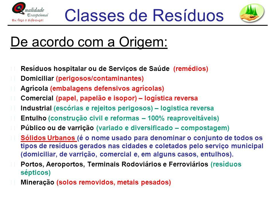 Classes de Resíduos De acordo com a Origem: Resíduos hospitalar ou de Serviços de Saúde (remédios) Domiciliar (perigosos/contaminantes) Agrícola (emba
