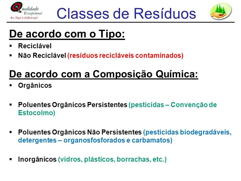 Classes de Resíduos De acordo com o Tipo: Reciclável Não Reciclável (resíduos recicláveis contaminados) De acordo com a Composição Química: Orgânicos