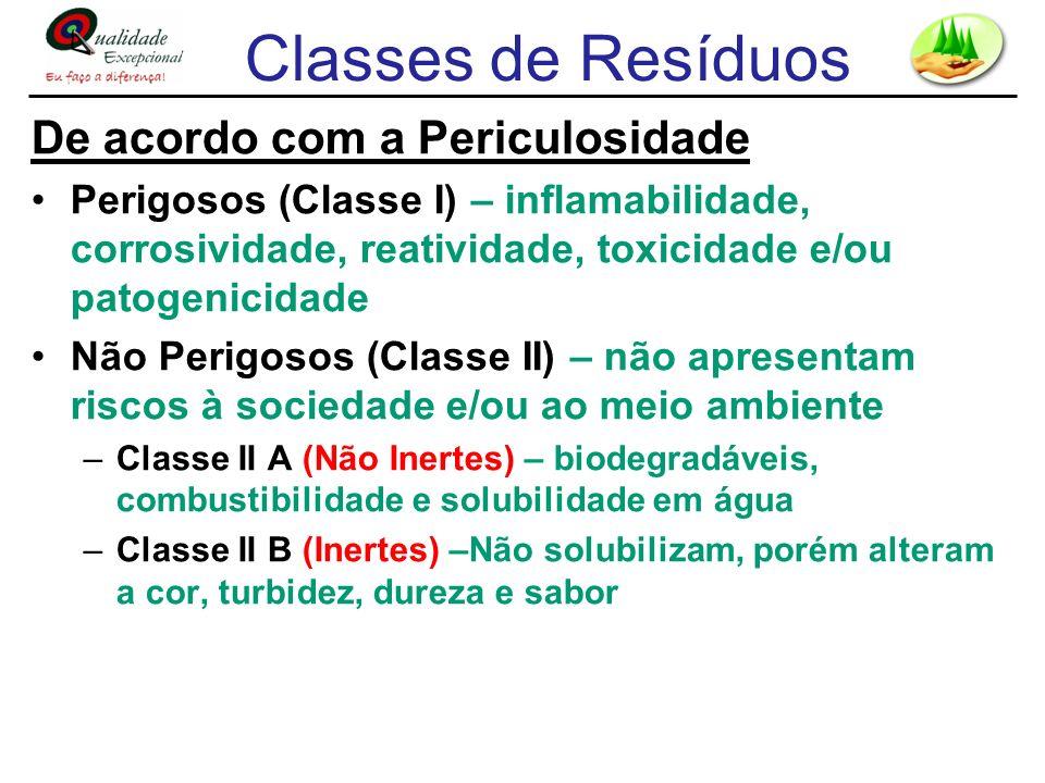 Classes de Resíduos De acordo com a Periculosidade Perigosos (Classe I) – inflamabilidade, corrosividade, reatividade, toxicidade e/ou patogenicidade