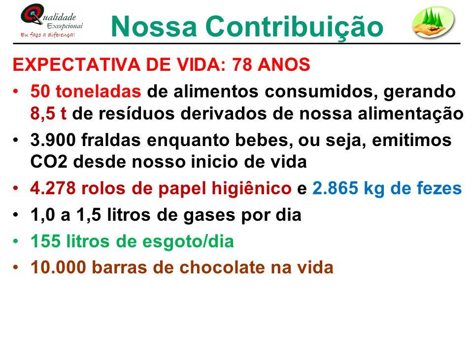Nossa Contribuição EXPECTATIVA DE VIDA: 78 ANOS 50 toneladas de alimentos consumidos, gerando 8,5 t de resíduos derivados de nossa alimentação 3.900 f