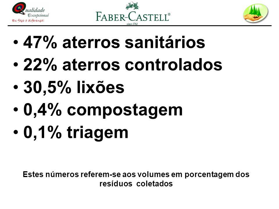 47% aterros sanitários 22% aterros controlados 30,5% lixões 0,4% compostagem 0,1% triagem Estes números referem-se aos volumes em porcentagem dos resí